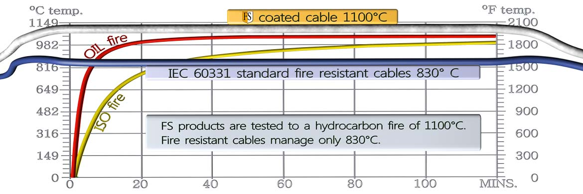 FS fireproof coated cables tested to 1100 degrees hydrocarbon fire